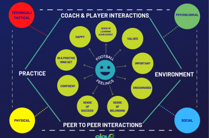 The Foundation Phase: The Player Emotion Model, Connecting The Practice
